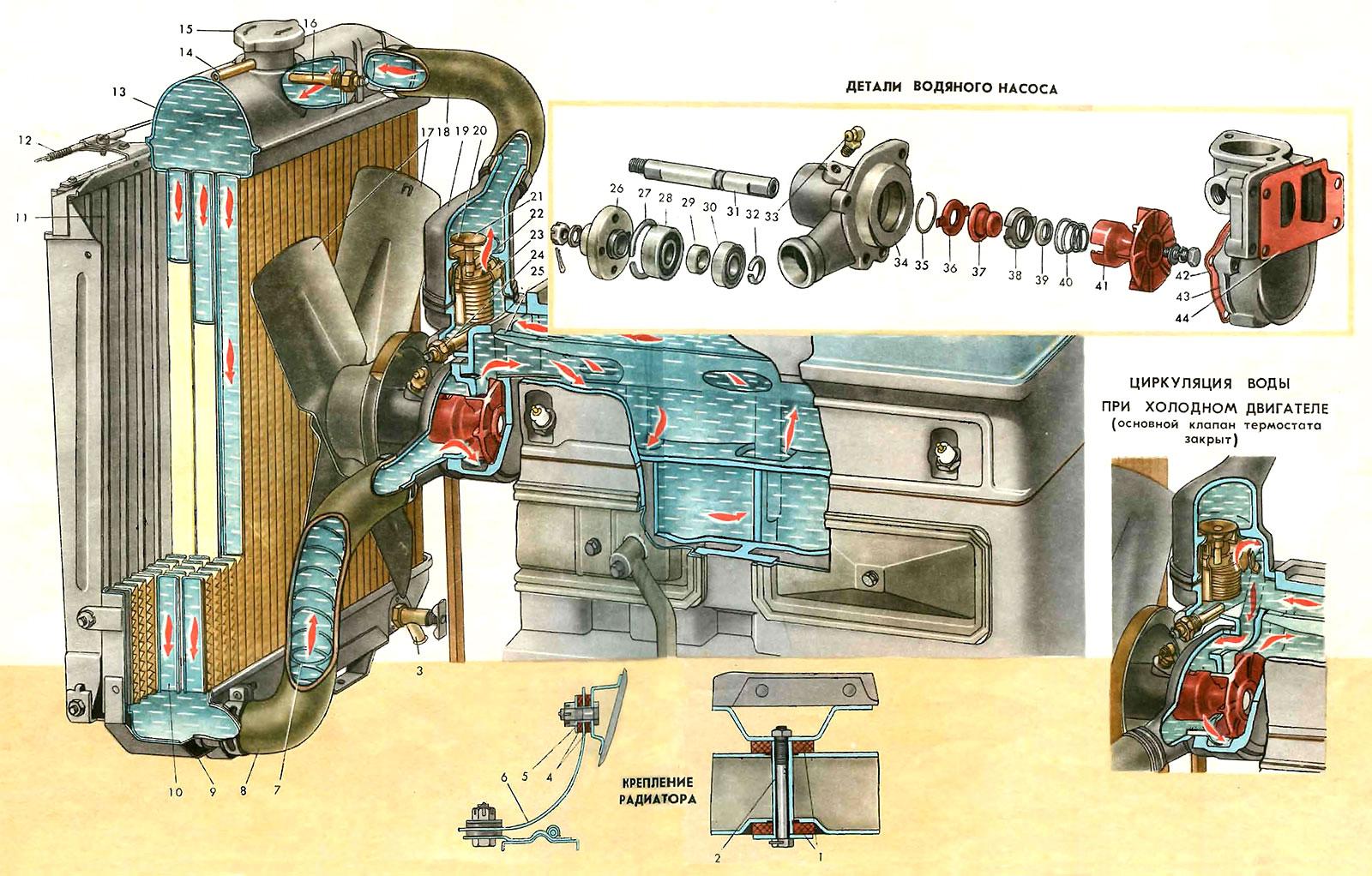 Система охлаждения двигателя газ 2410 схема